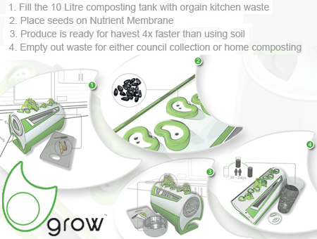 Grow plants from waste 1