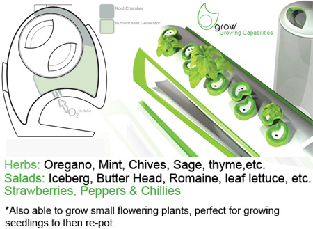 Grow plants from waste 2