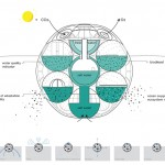 Bloom Aquatic Farm : Phytoplankton Farm to Help Absorbing CO2 Excesses and Producing O2
