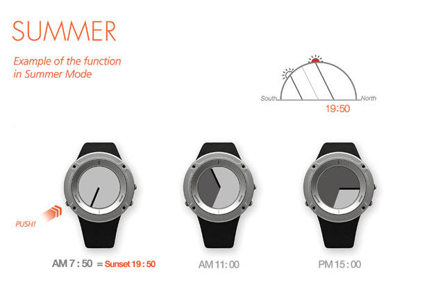 Closed Watch for Hikers and Climbers by Seon-Il Kim, Mingyeoung Baek, Hyun-Ju Park, and Mi-Jang