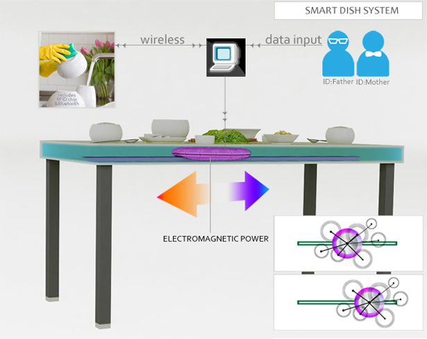 Dishwashing Battle - Smart Dish System Concept