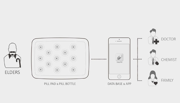 Easy Pill Medical System by Chung-yen Chang, Surya Bhattacharya, Tahsin Emre Eke, Yuhang Yang
