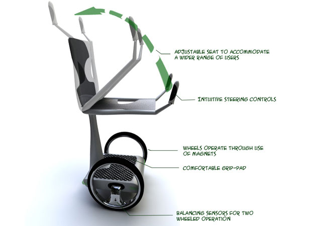 eaz disabled mobility device is an innovative mobility