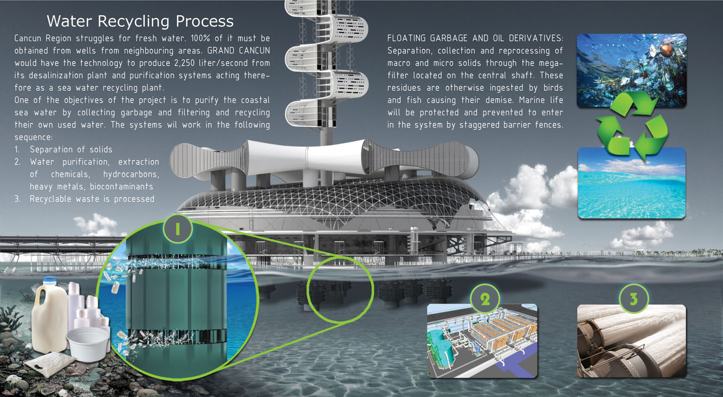 Futuristic Grand Cancun Eco Tourism Resort to Address Our Energy Crisis and Global Warming