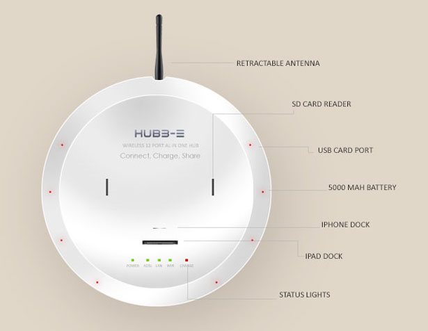 Hubb-e All In One Device: Connect, Share, Charge Anything