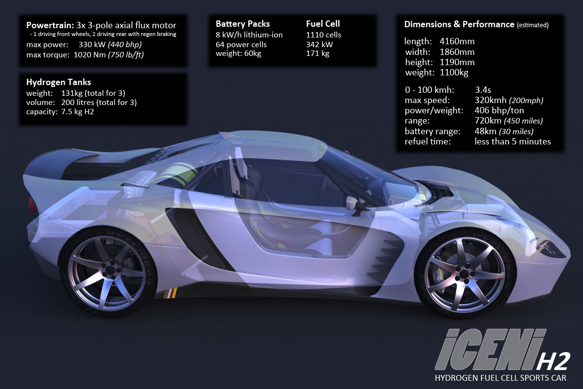 Model Hydrogen Fuel Cell Cars sports car feat...