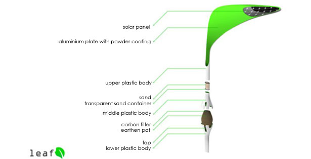LEAF Self-Generating Water Resource by Anurag Sarda