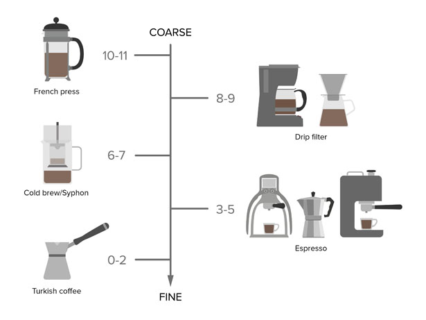 ROK Coffee Grinder by Therefore