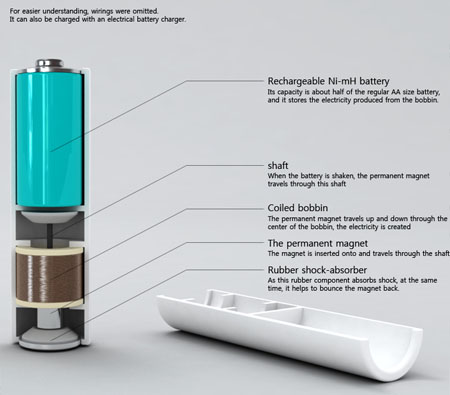 shakenergy eco friendly battery