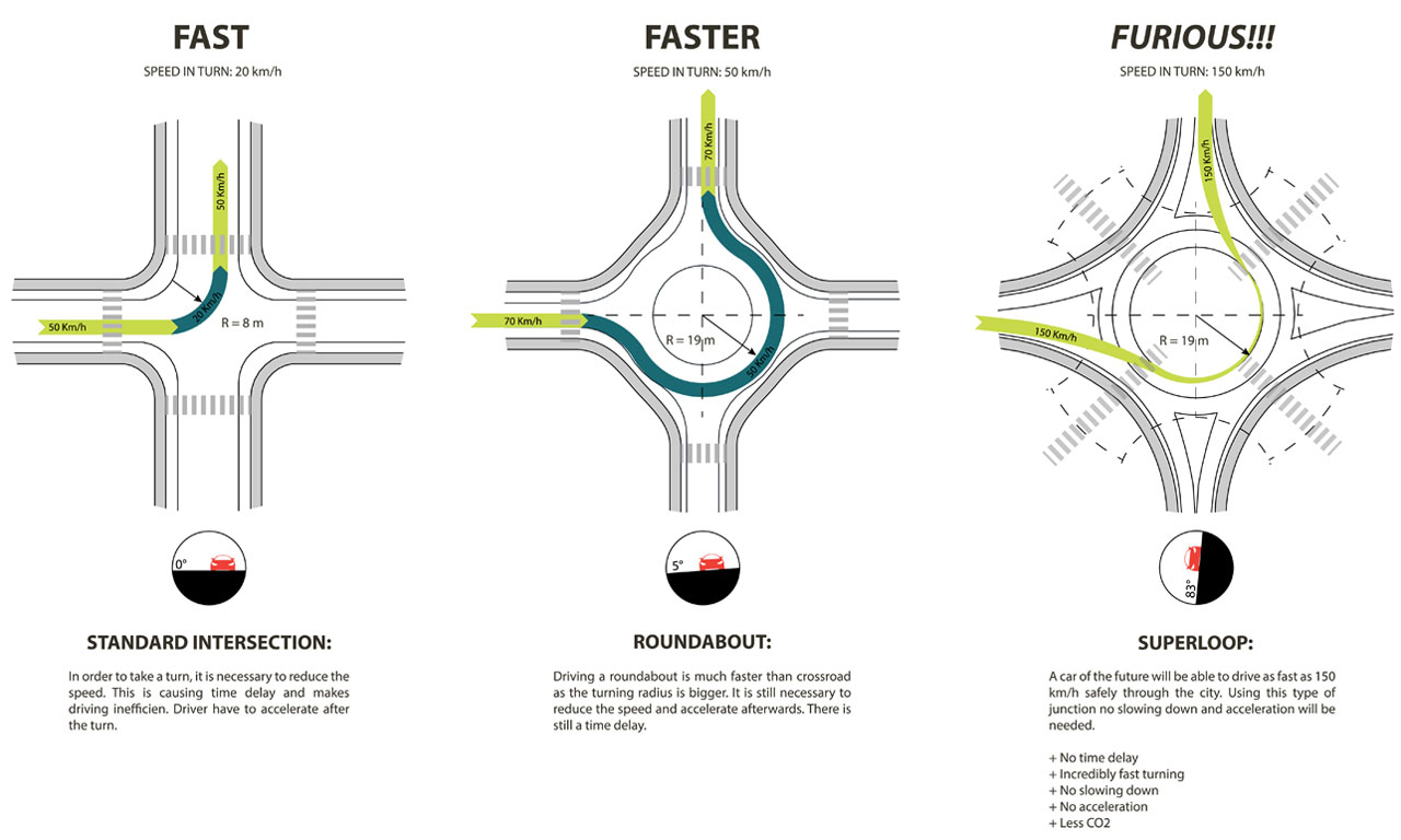 Self Driving Cars No Intersections