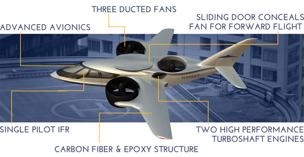 TriFan 600 by XTI Aircraft