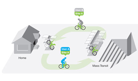 ubicycle futuristic public bicycle service system