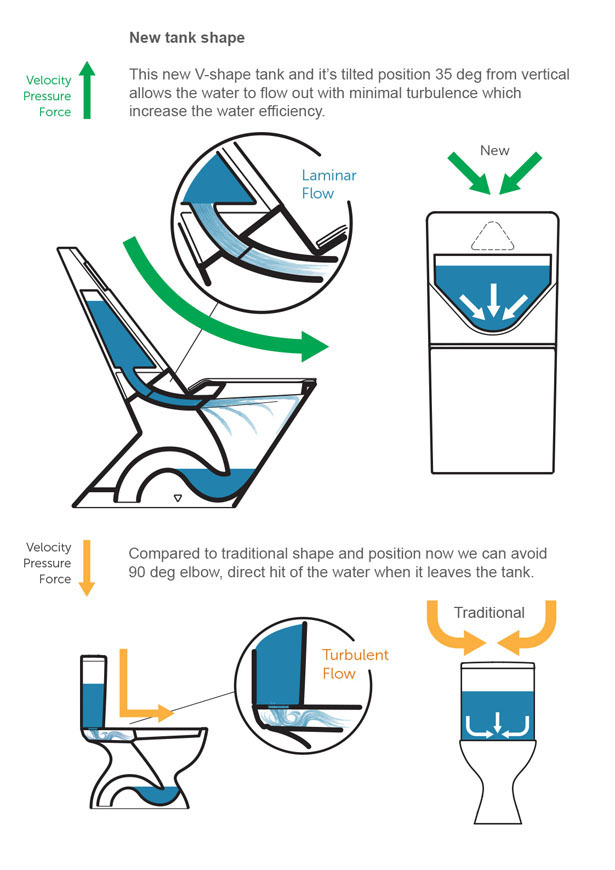 Versus Sanitary Toilet by Vasil Velchev