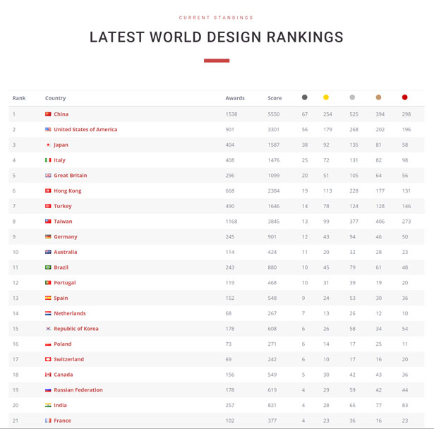 World Design Rankings 2019-2020: China is No. 1